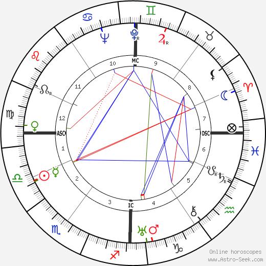 Yves Allégret birth chart, Yves Allégret astro natal horoscope, astrology