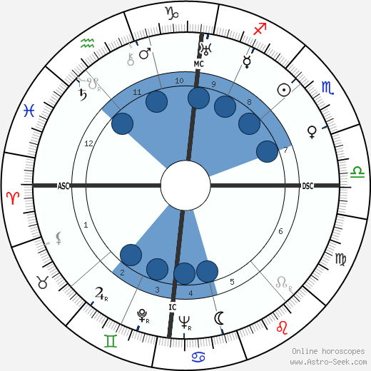 Anneliese Maier wikipedia, horoscope, astrology, instagram