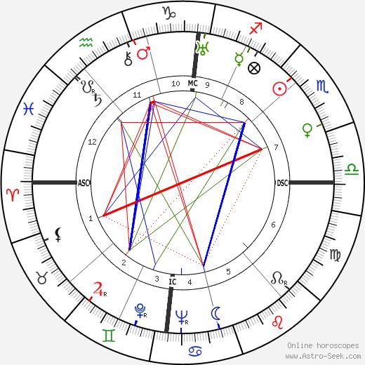 Anneliese Maier tema natale, oroscopo, Anneliese Maier oroscopi gratuiti, astrologia