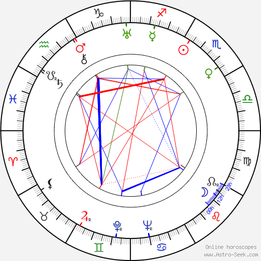 Eleanor Audley astro natal birth chart, Eleanor Audley horoscope, astrology