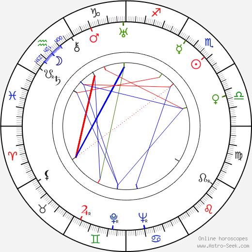 Irja Hagfors birth chart, Irja Hagfors astro natal horoscope, astrology