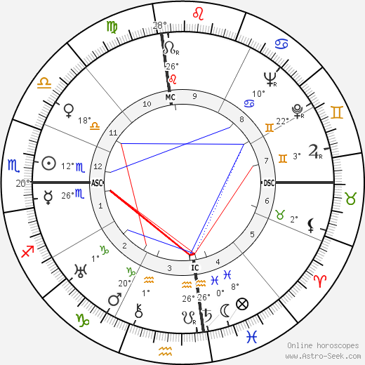 Joel McCrea birth chart, biography, wikipedia 2019, 2020