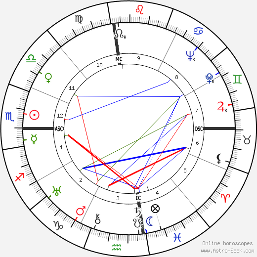 Joel McCrea astro natal birth chart, Joel McCrea horoscope, astrology