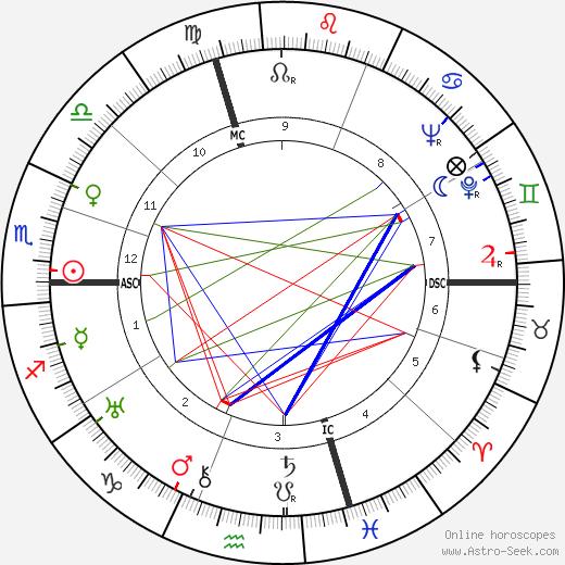 Mantovani день рождения гороскоп, Mantovani Натальная карта онлайн