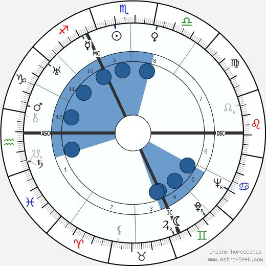 Marcel Baril wikipedia, horoscope, astrology, instagram