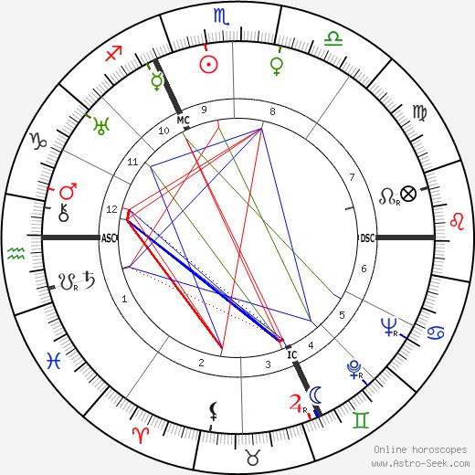Marcel Baril день рождения гороскоп, Marcel Baril Натальная карта онлайн