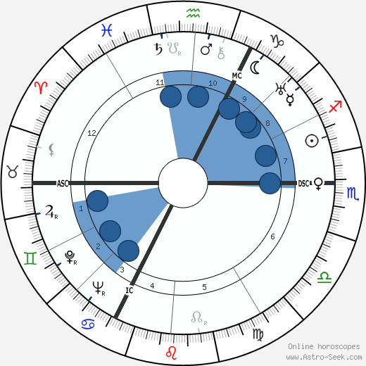 Marcel Lefebvre wikipedia, horoscope, astrology, instagram