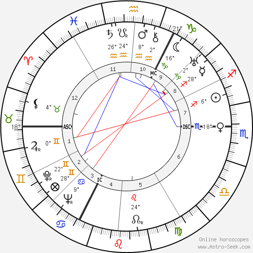 Marcel Lefebvre birth chart, biography, wikipedia 2018, 2019