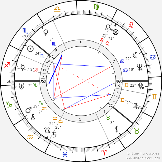 Mischa Auer birth chart, biography, wikipedia 2019, 2020