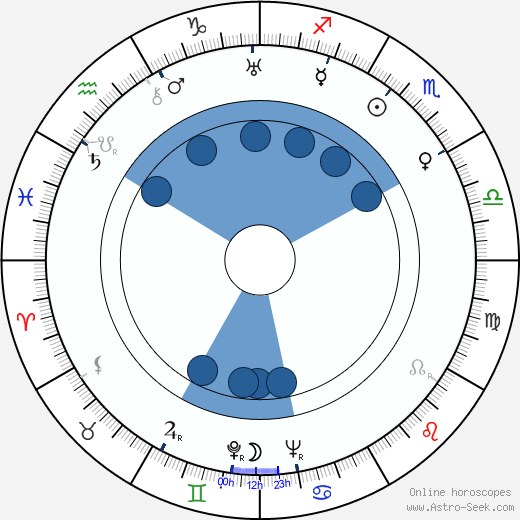 Ray Kellogg wikipedia, horoscope, astrology, instagram