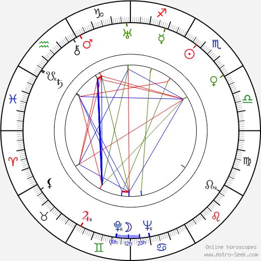 Ray Kellogg день рождения гороскоп, Ray Kellogg Натальная карта онлайн