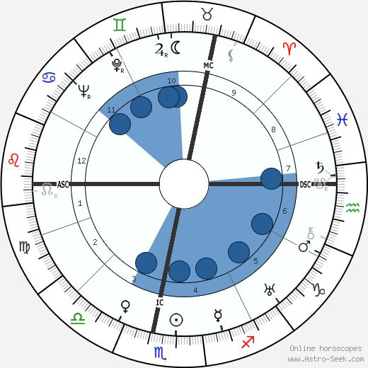 Richard Christmann wikipedia, horoscope, astrology, instagram
