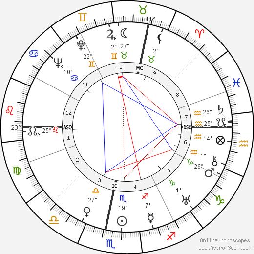 Richard Christmann birth chart, biography, wikipedia 2019, 2020