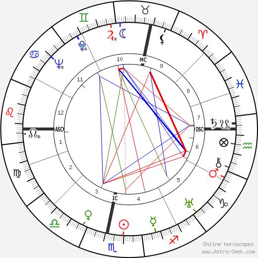 Richard Christmann astro natal birth chart, Richard Christmann horoscope, astrology