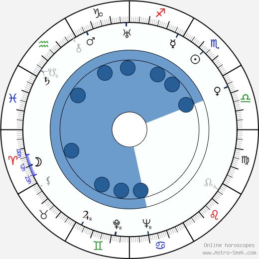 Roger Edens wikipedia, horoscope, astrology, instagram