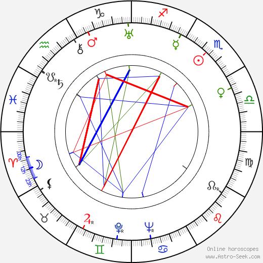 Roger Edens birth chart, Roger Edens astro natal horoscope, astrology