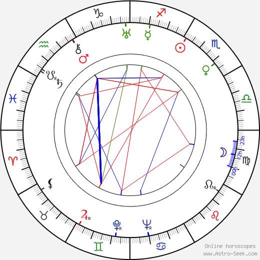 Tatyana Lukashevich birth chart, Tatyana Lukashevich astro natal horoscope, astrology