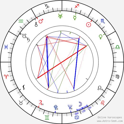Teru Shimada birth chart, Teru Shimada astro natal horoscope, astrology