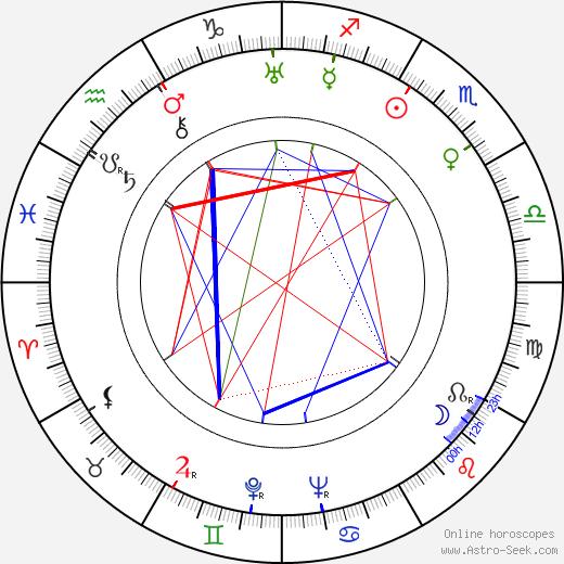 Tommy Dorsey astro natal birth chart, Tommy Dorsey horoscope, astrology