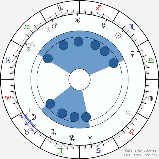 Yrjö Hämäläinen wikipedia, horoscope, astrology, instagram