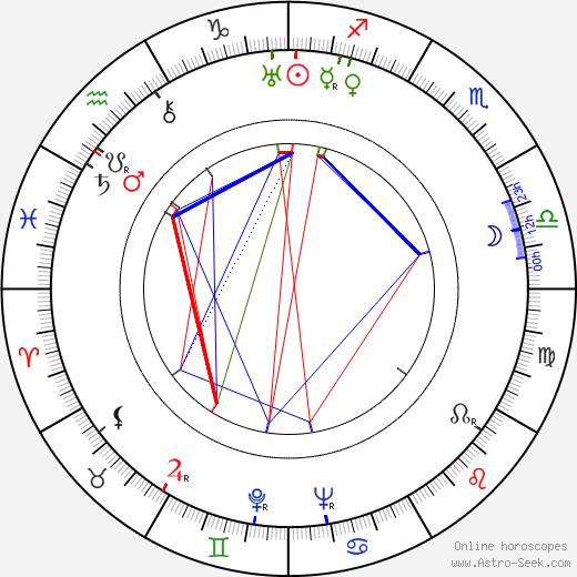 Albert Dekker tema natale, oroscopo, Albert Dekker oroscopi gratuiti, astrologia