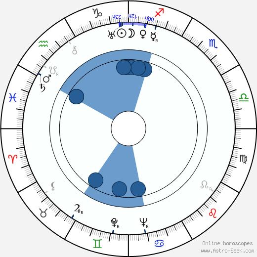 Ann Ronell wikipedia, horoscope, astrology, instagram