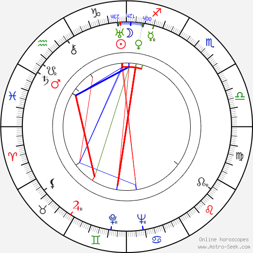 Ann Ronell birth chart, Ann Ronell astro natal horoscope, astrology