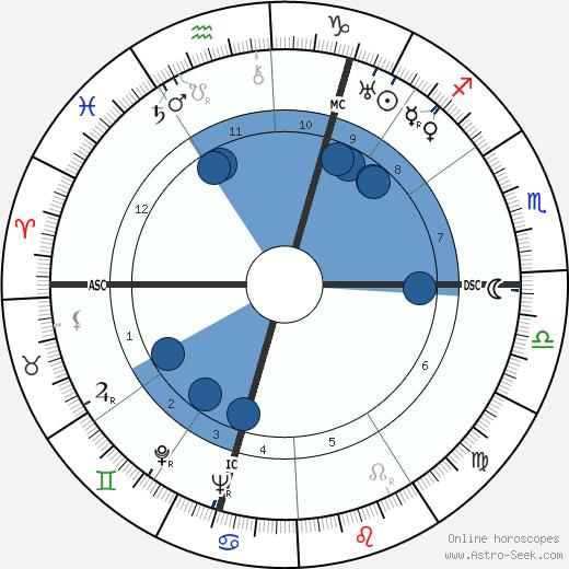 Anthony Powell wikipedia, horoscope, astrology, instagram