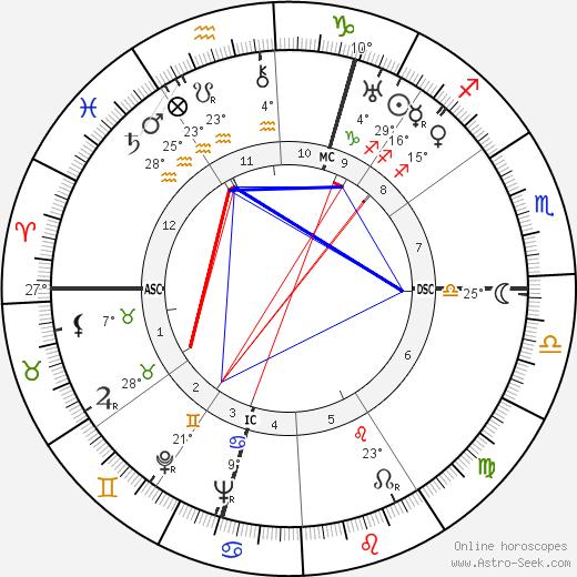 Anthony Powell tema natale, biography, Biografia da Wikipedia 2019, 2020