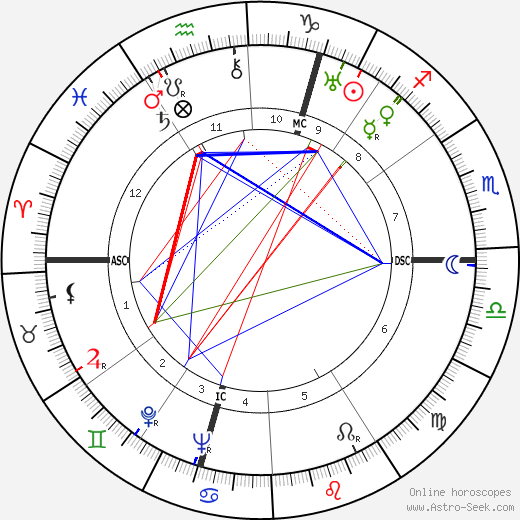 Anthony Powell tema natale, oroscopo, Anthony Powell oroscopi gratuiti, astrologia
