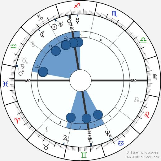 Antonio Brivio wikipedia, horoscope, astrology, instagram