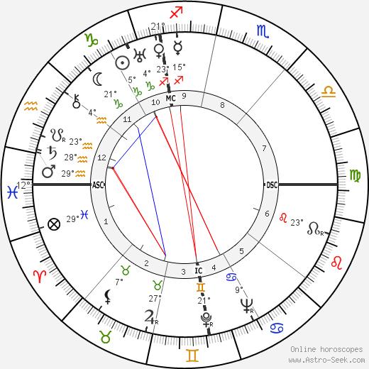 Antonio Brivio birth chart, biography, wikipedia 2019, 2020