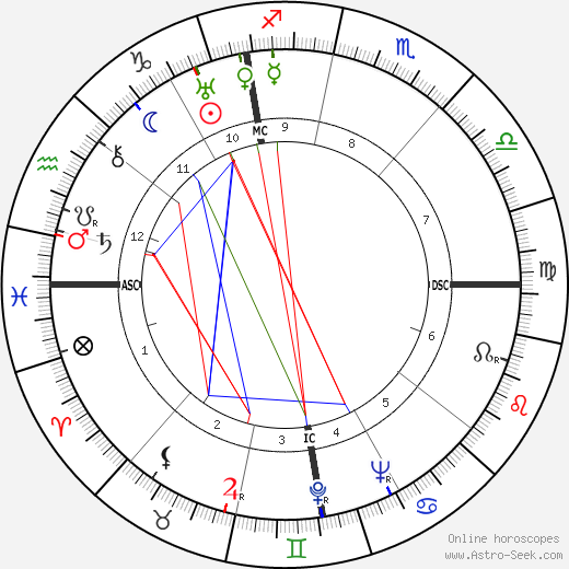 Antonio Brivio astro natal birth chart, Antonio Brivio horoscope, astrology