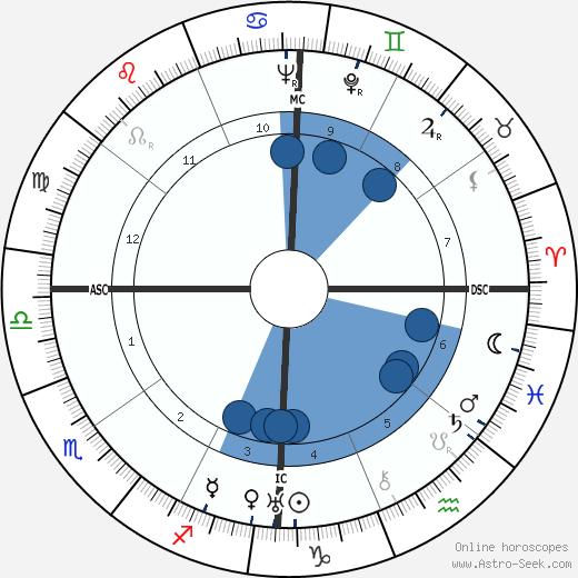 Arrelia wikipedia, horoscope, astrology, instagram