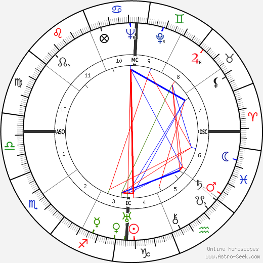 Arrelia tema natale, oroscopo, Arrelia oroscopi gratuiti, astrologia