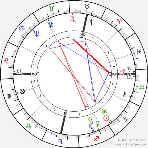 Bodo von Borries день рождения гороскоп, Bodo von Borries Натальная карта онлайн