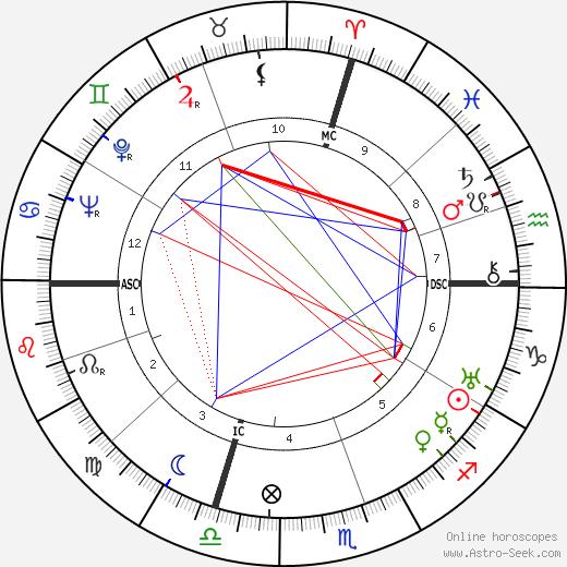 Carlo Rim день рождения гороскоп, Carlo Rim Натальная карта онлайн