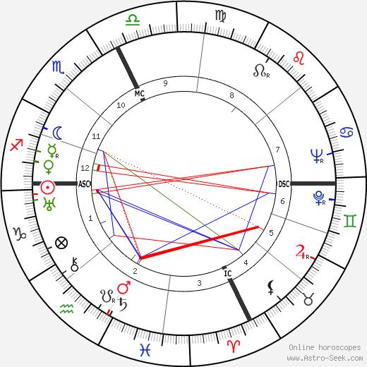 Comte Pierre de Leusse birth chart, Comte Pierre de Leusse astro natal horoscope, astrology