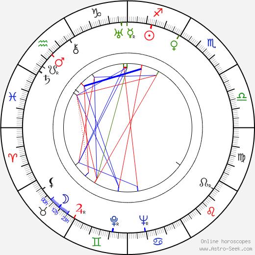 Далтон Трамбо Dalton Trumbo день рождения гороскоп, Dalton Trumbo Натальная карта онлайн