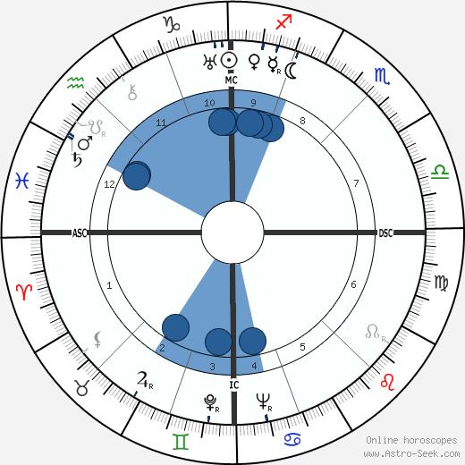 Etienne Mattler wikipedia, horoscope, astrology, instagram