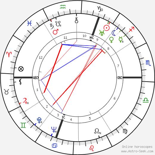 Fernand Gravey день рождения гороскоп, Fernand Gravey Натальная карта онлайн