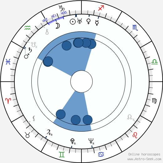 Frank Cavett wikipedia, horoscope, astrology, instagram