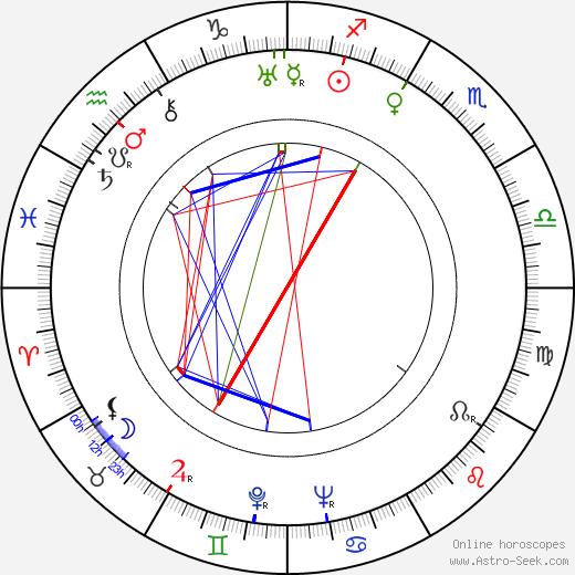 Frank Faylen день рождения гороскоп, Frank Faylen Натальная карта онлайн
