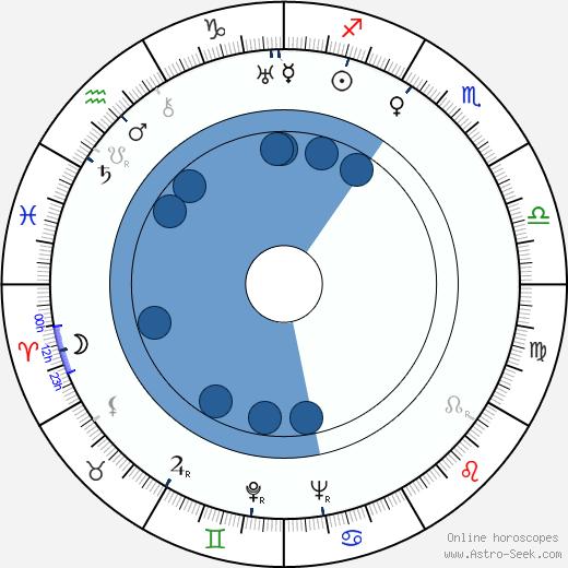 George Blair wikipedia, horoscope, astrology, instagram