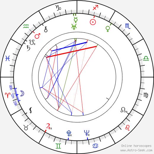 George Blair astro natal birth chart, George Blair horoscope, astrology