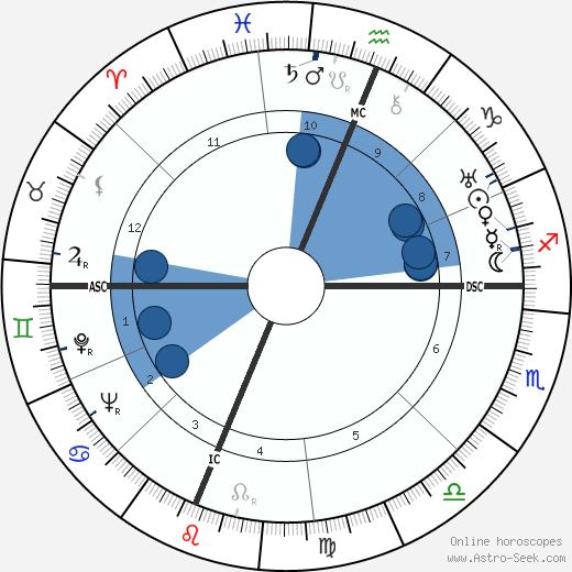 George Cardinal Legros wikipedia, horoscope, astrology, instagram