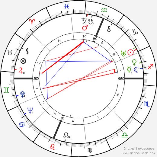 George Cardinal Legros tema natale, oroscopo, George Cardinal Legros oroscopi gratuiti, astrologia