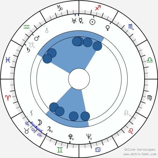 George Demetru wikipedia, horoscope, astrology, instagram