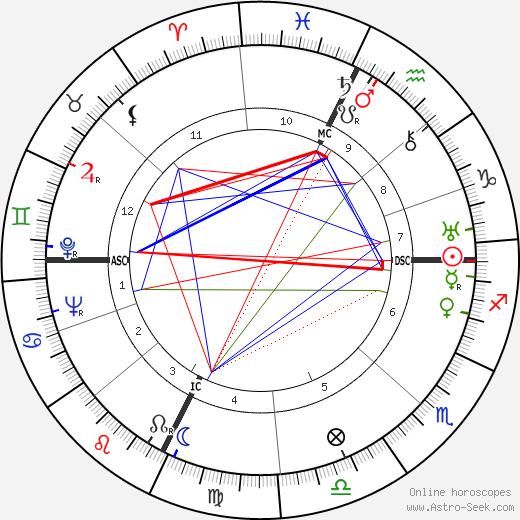 Gilbert Auvergne tema natale, oroscopo, Gilbert Auvergne oroscopi gratuiti, astrologia