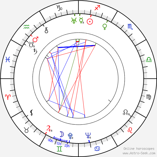 Gilbert Roland astro natal birth chart, Gilbert Roland horoscope, astrology
